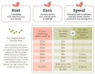 2011-2012 hostess chart
